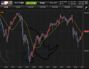 ドル/円チャート