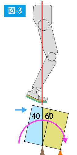 ウェーブリバイブの体重移動