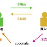 自分が持っている技術や能力をお金に変える「coconala(ココナラ)」ちょっと面白そう