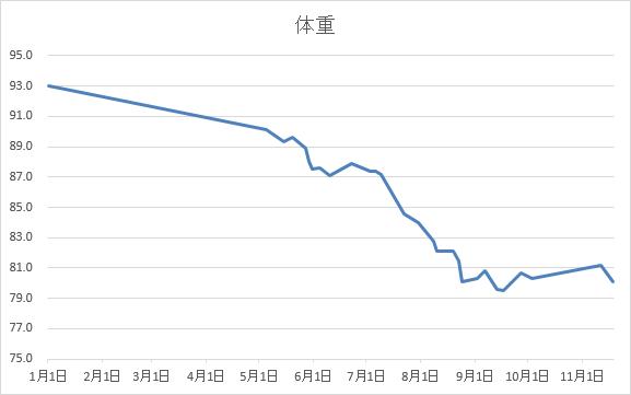 2017年体重